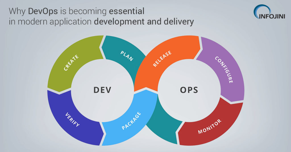 Importance of DevOps in Modern Application Development