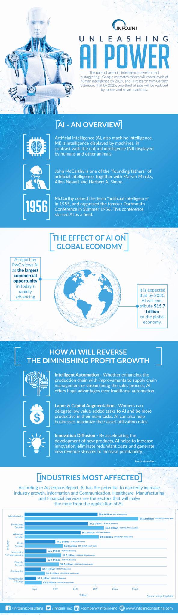 Economic Impact of Artificial Intelligence