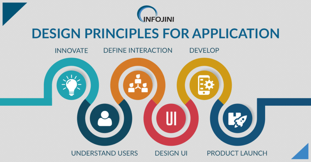 Design Principles for Application Development