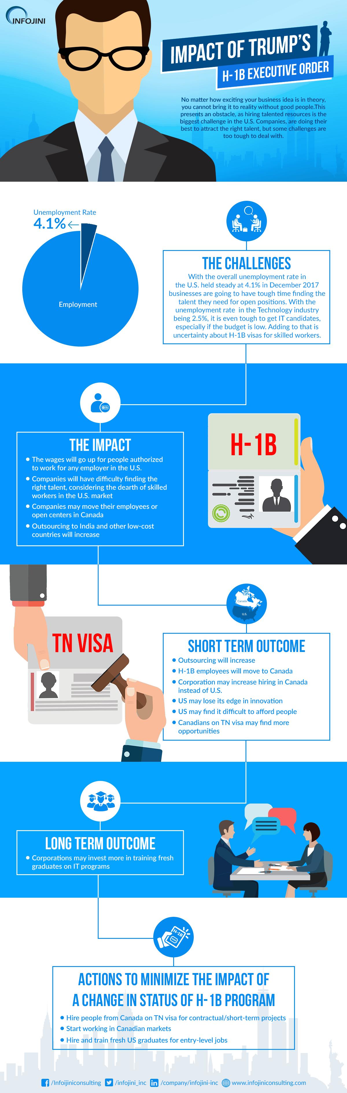 H1B Program Effect