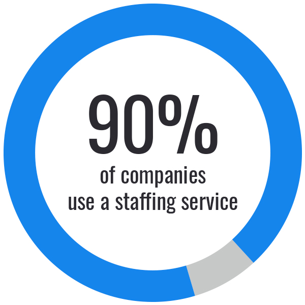 Companies prefer staffing firms