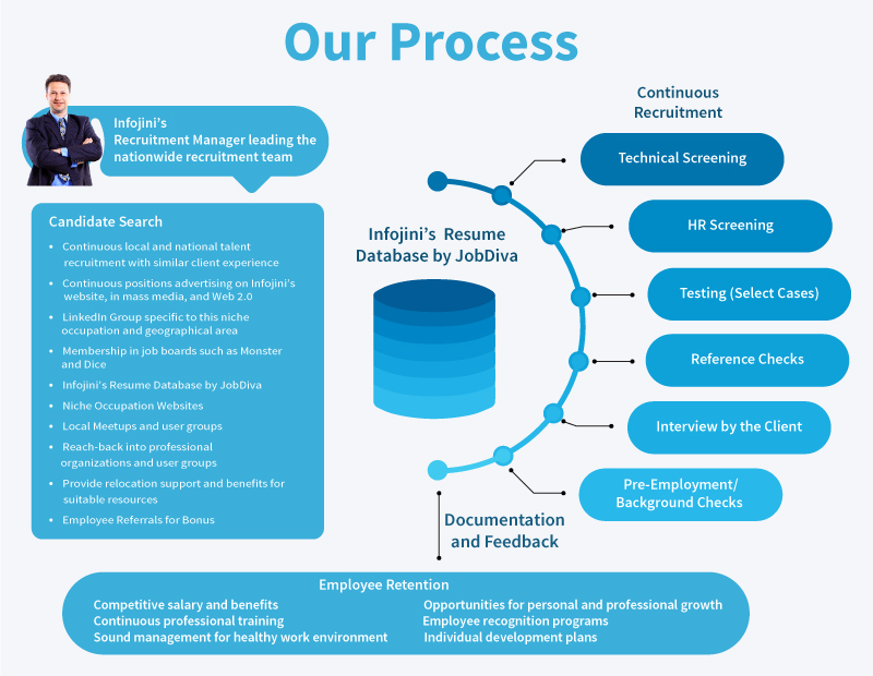 Infojini Recruitment Process
