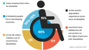 Disability Stats