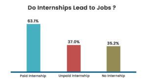 Internship Stats