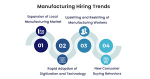 Manufacturing Hiring Trends