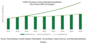 covid-impact-on-smart-manufacturing-market2