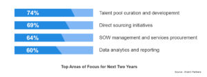Direct Sourcing Focus Areas