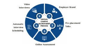 Virtual Campus Recruitment