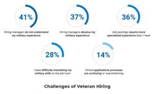 military-veteran-hiring
