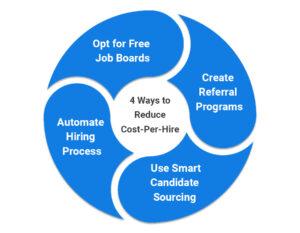 reduce cost-per-hire