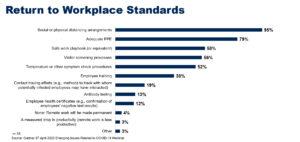 Return to Work Standards