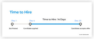 number of time-to-hire days