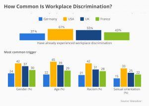 Diversity Hiring Bias