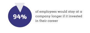 Employe Skill Investment Hiring Resolution