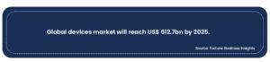 Global Device Market Stats